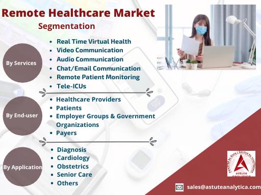 Remote Healthcare market