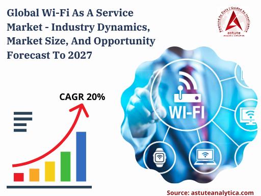 Wi-Fi As A Service Market