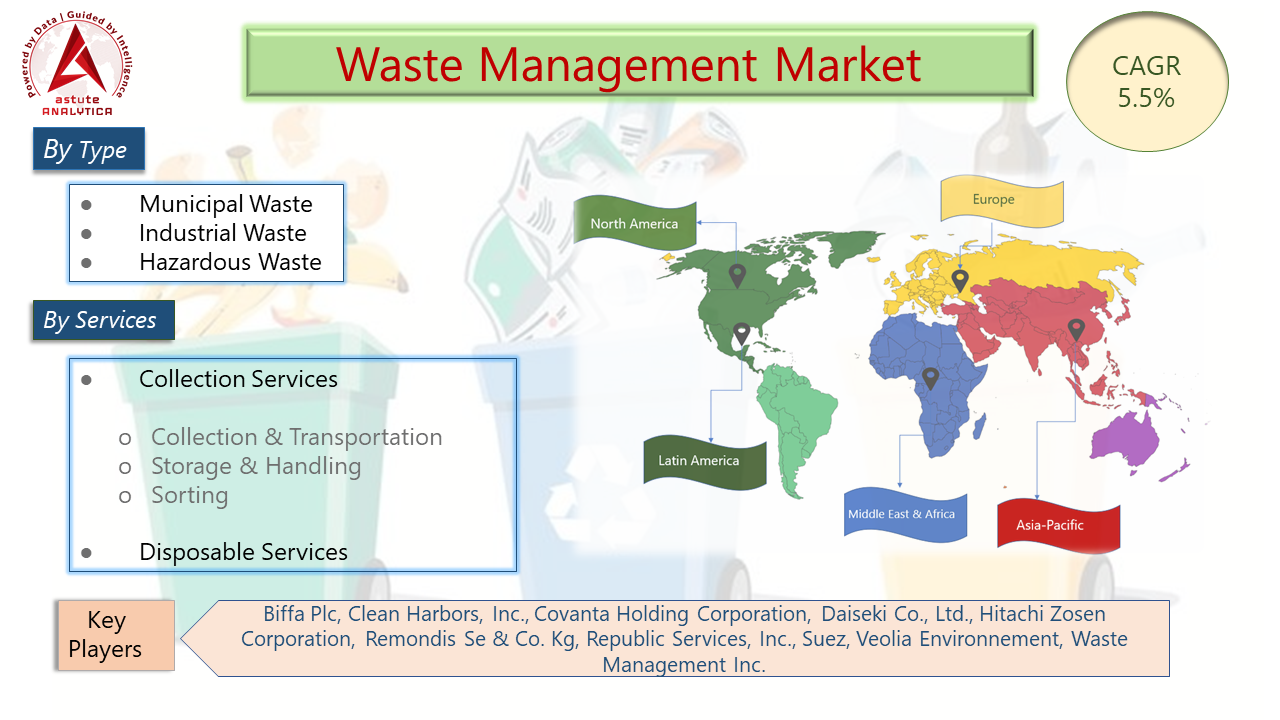 waste management market