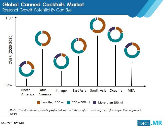 Canned Cocktails Market
