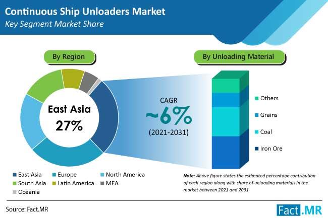 Continuous Ship Unloaders Market
