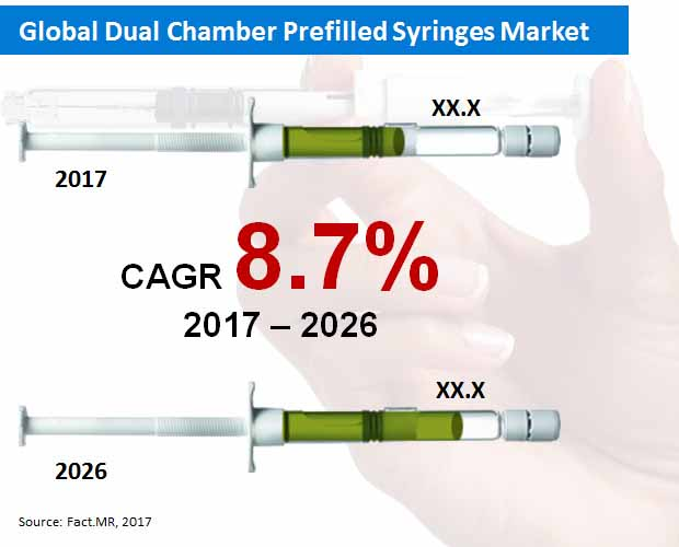 Dual Chamber Prefilled Syringes Market
