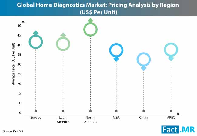 Home Diagnostics Market