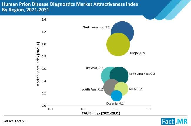 Human Prion Disease Diagnostics Market