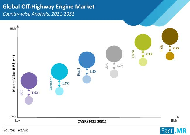Off-Highway Engine Market