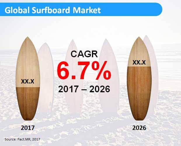 Surfboard Market