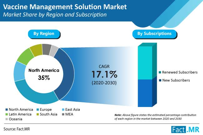 Vaccine Management Solution Market
