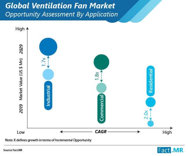 Ventilation Fan Market