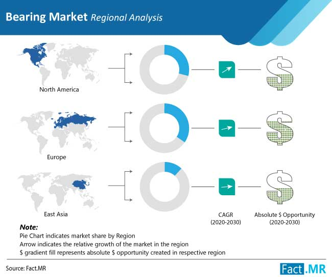 bearing-market-regional-analysis