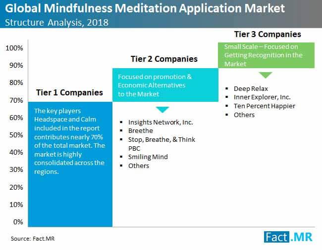 global-mindfulness-meditation-application-market