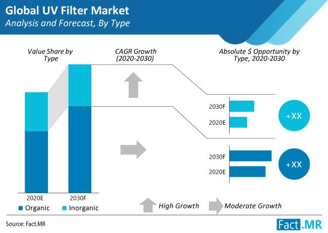 uv-filter-market-analysis-and-forecast-by-type