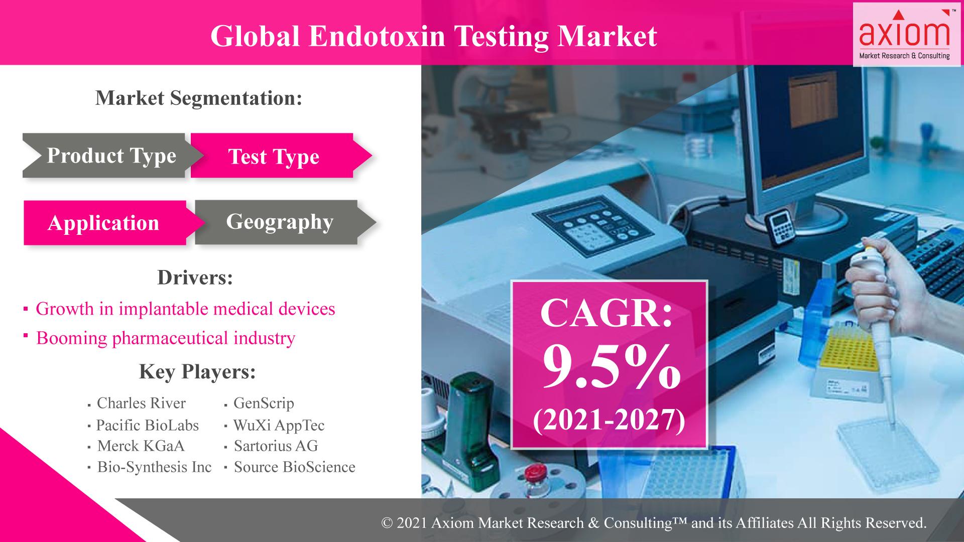 Endotoxin-Testing--Market