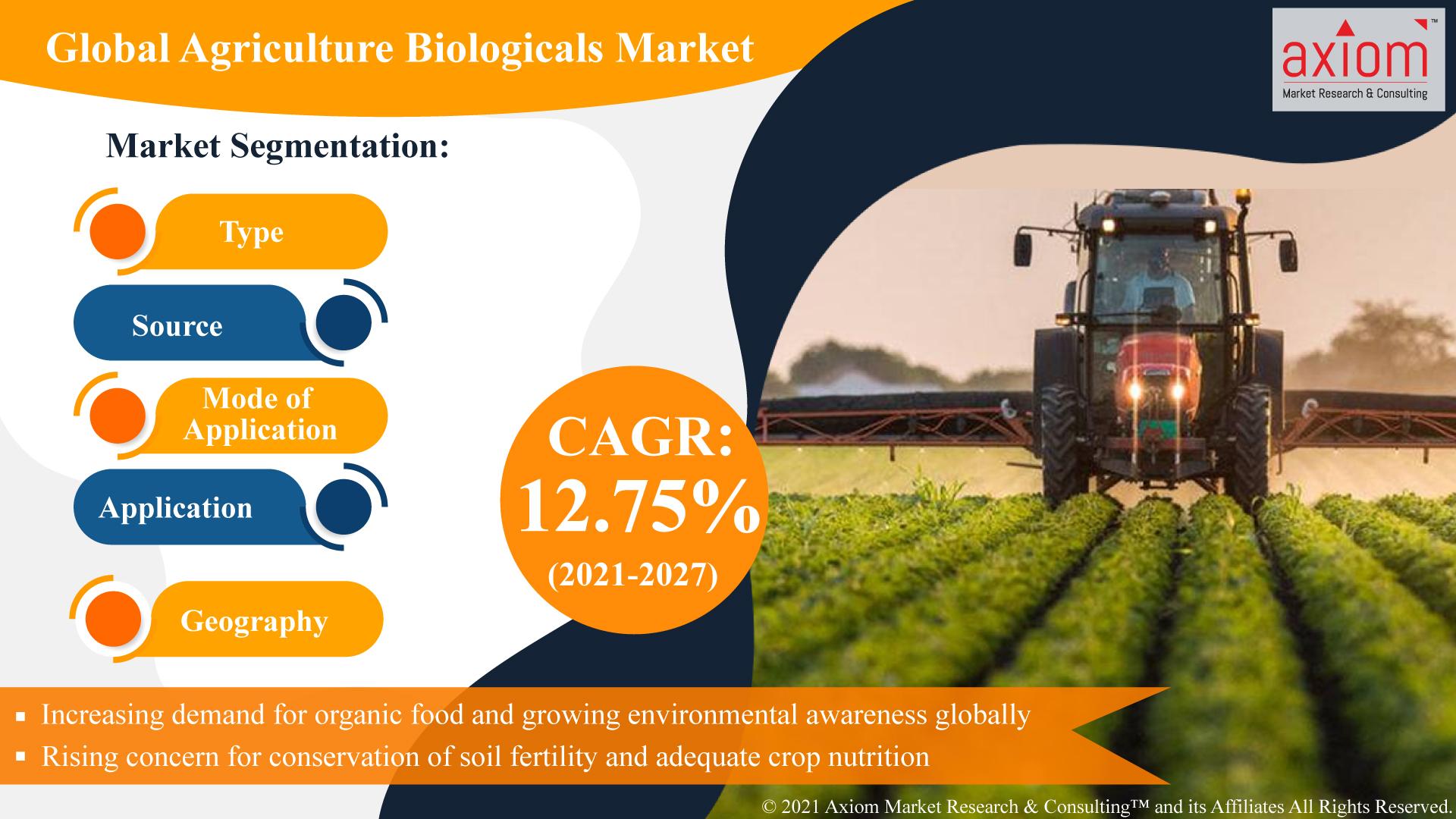 Global-Agriculture-Biologicals-Market