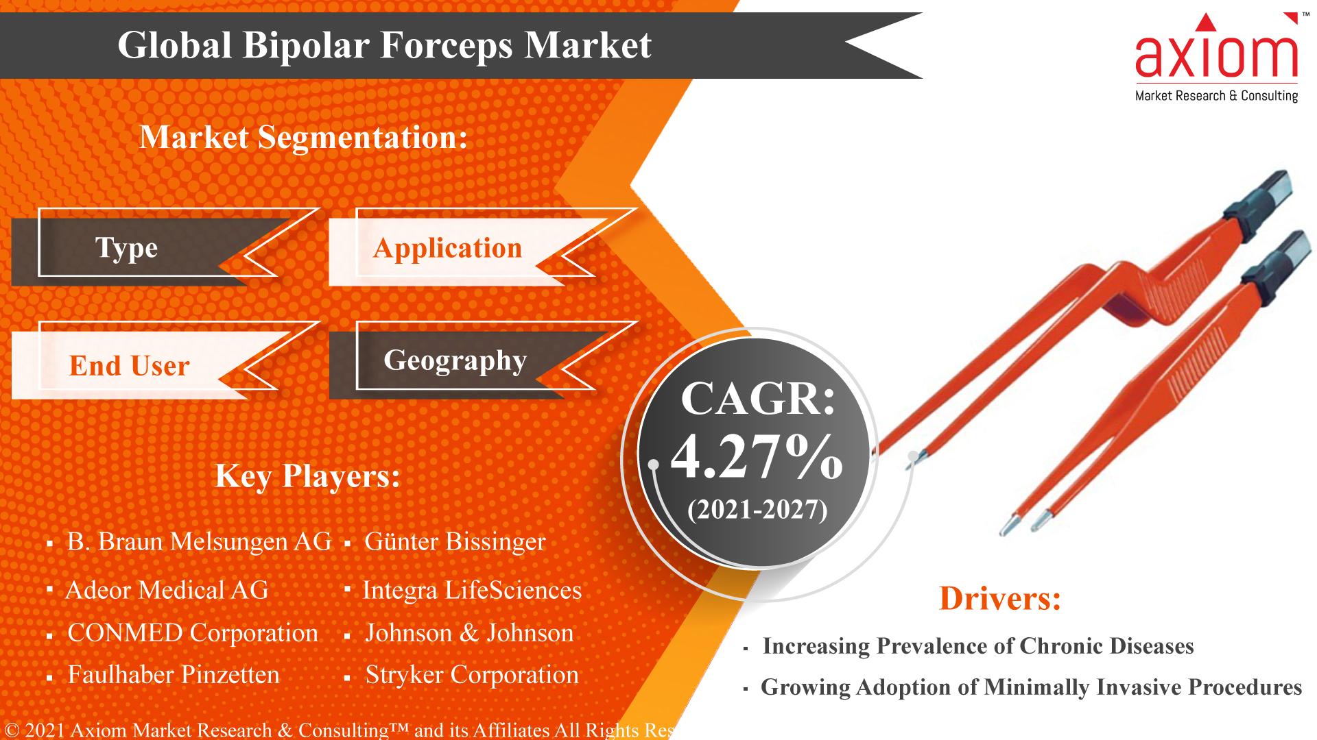 Global-Bipolar-Forceps-Market