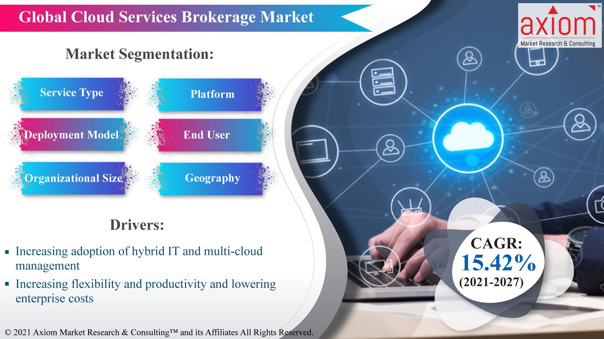 Global-Cloud-Services-Brokerage-Market