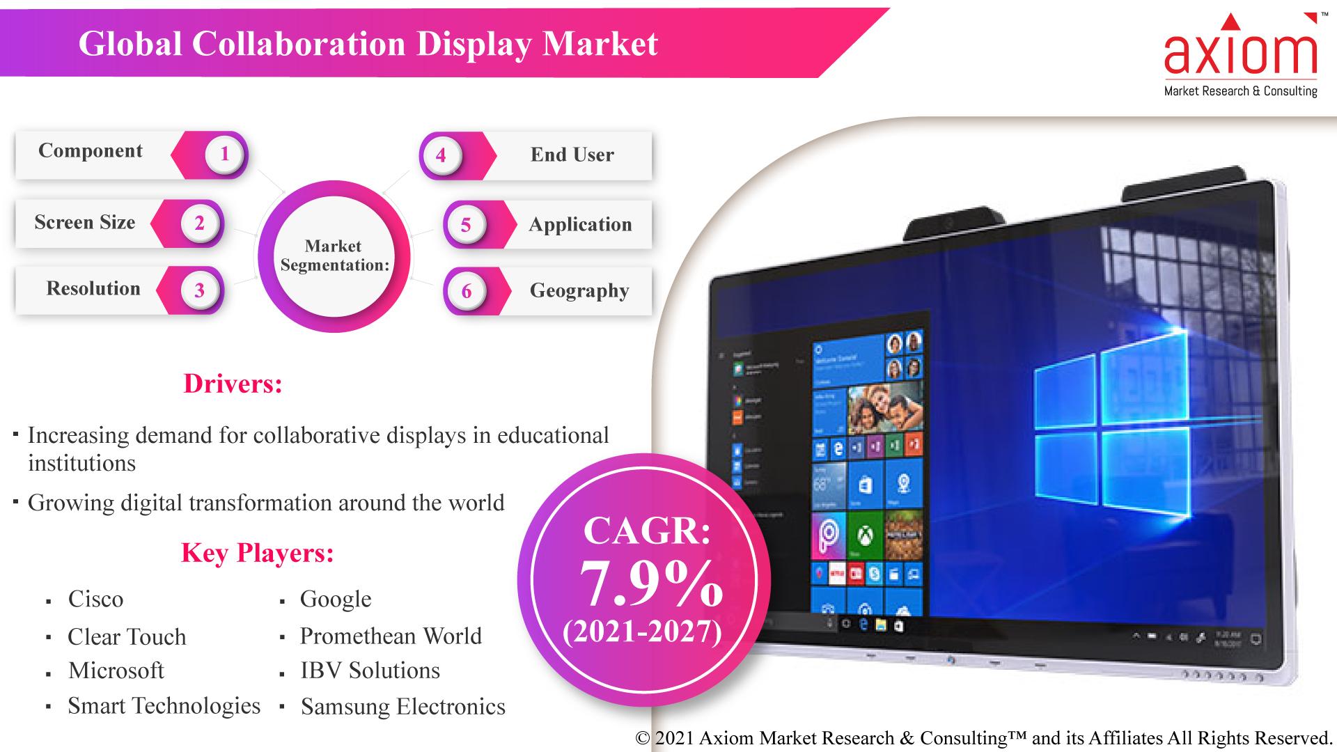 Global-Collaboration-Display-Market