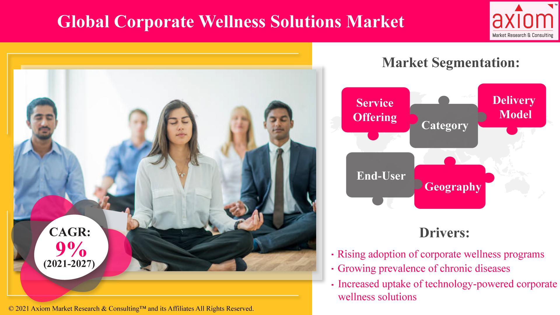 Global-Corporate-Wellness-Solutions-Market