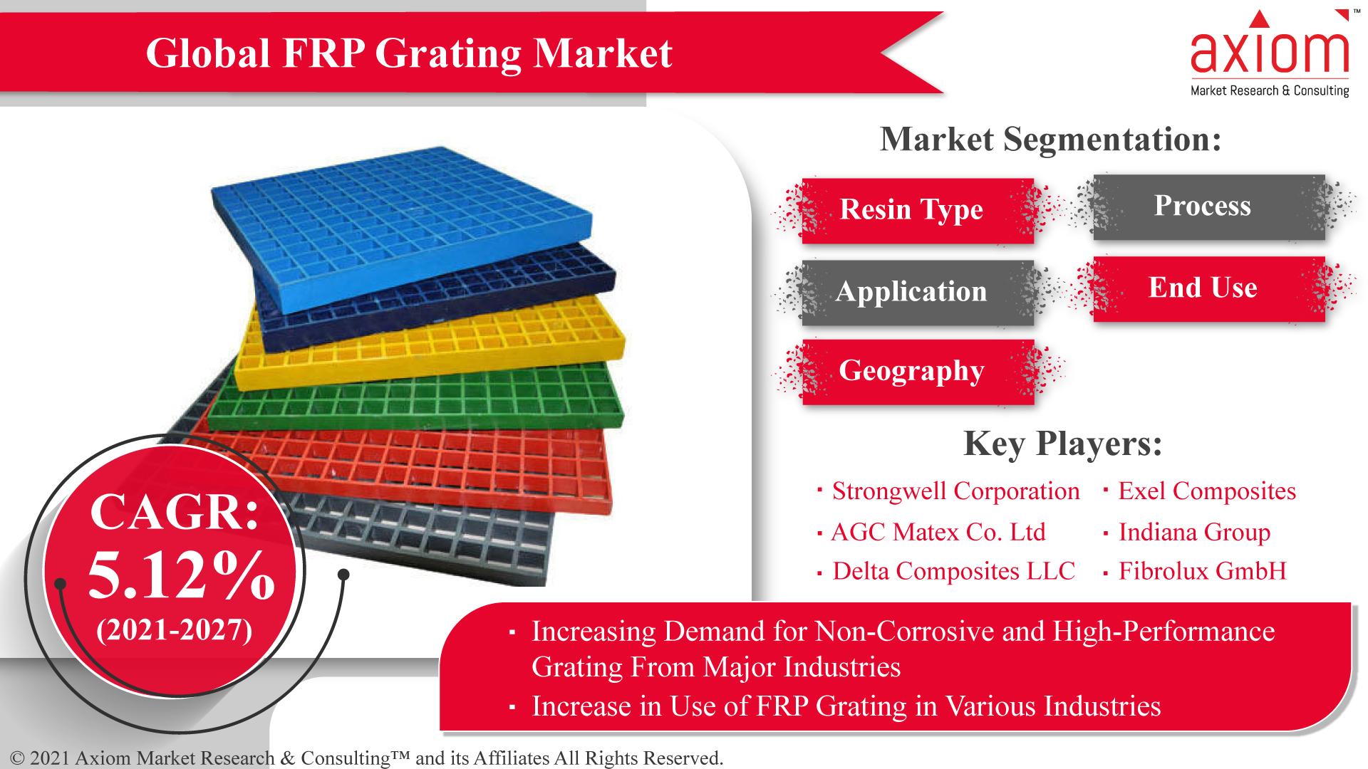 Global-FRP-Grating-Market