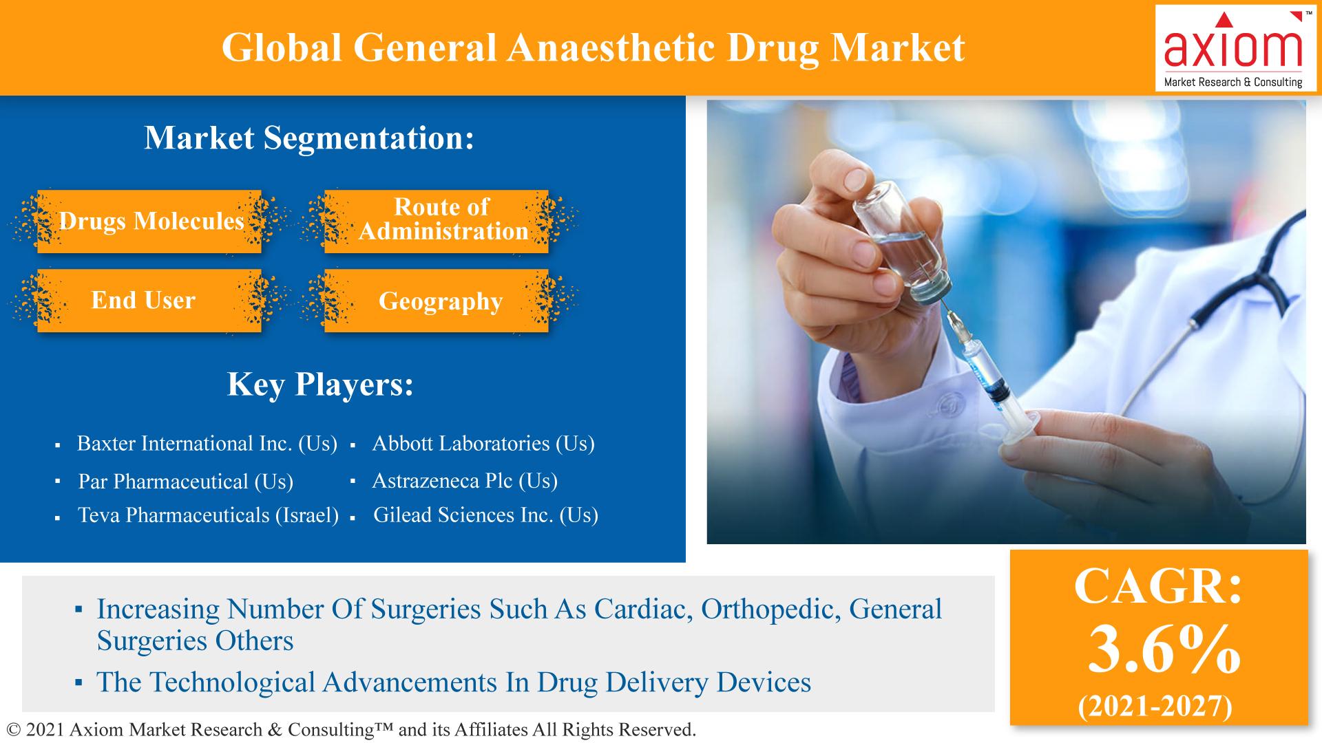 Global-General-Anaesthetic-Drug-Market