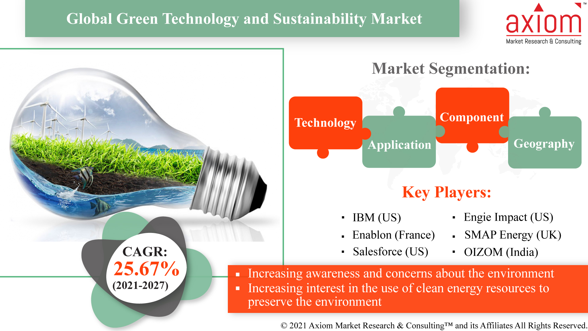 Global-Green-Technology-and-Sustainability-Market