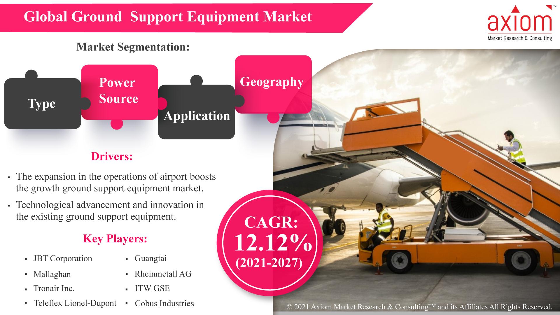 Global-Ground--Support-Equipment-Market