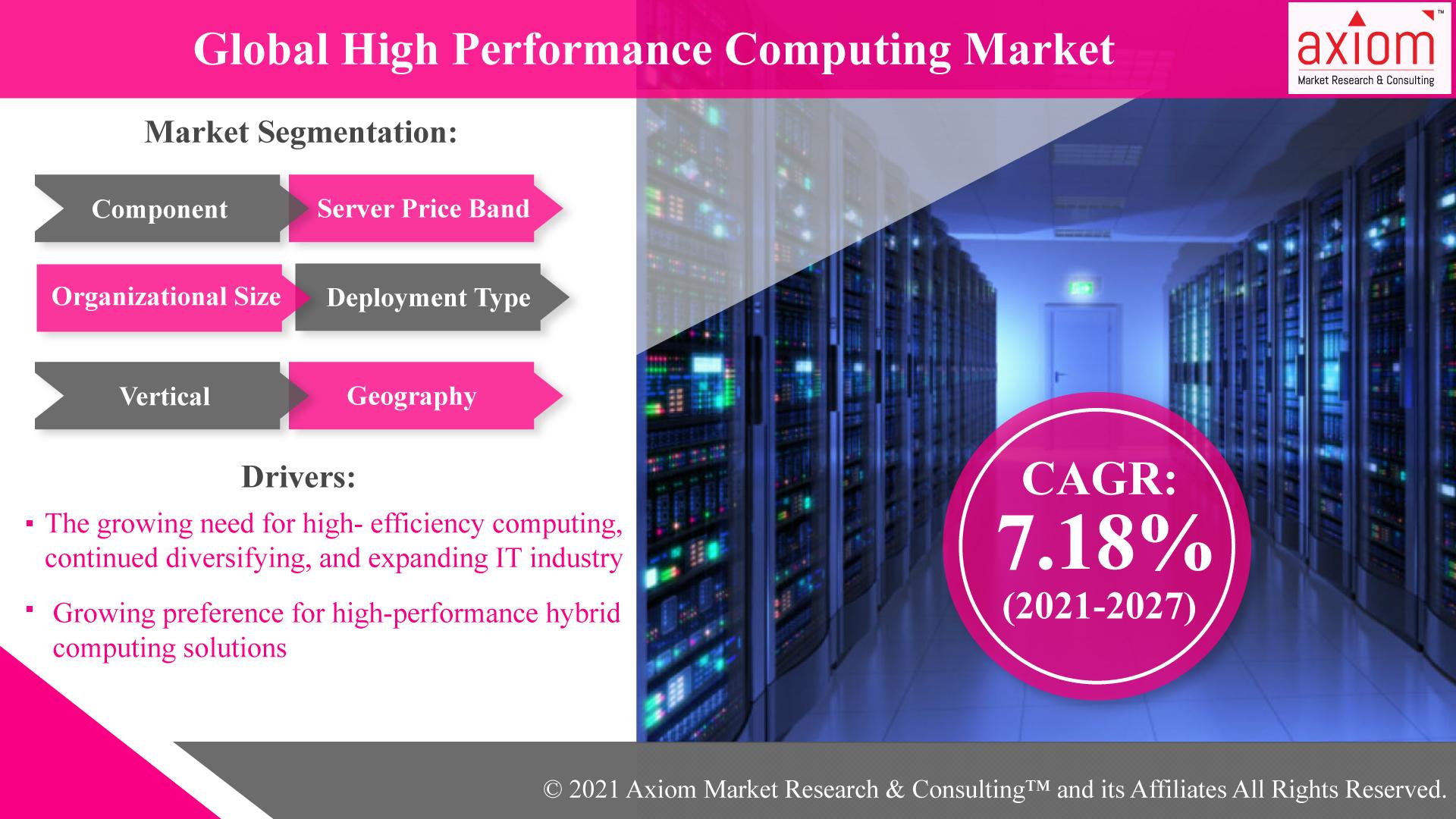 Global-High-Performance-Computing-Market