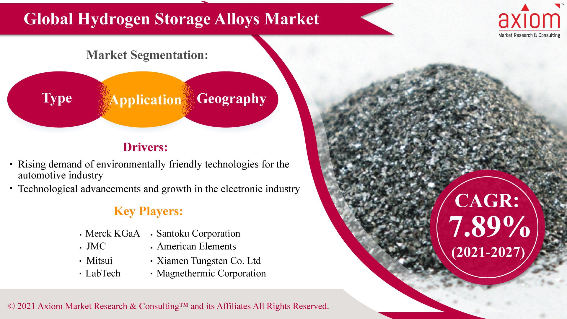 Global-Hydrogen-Storage-Alloys-Market