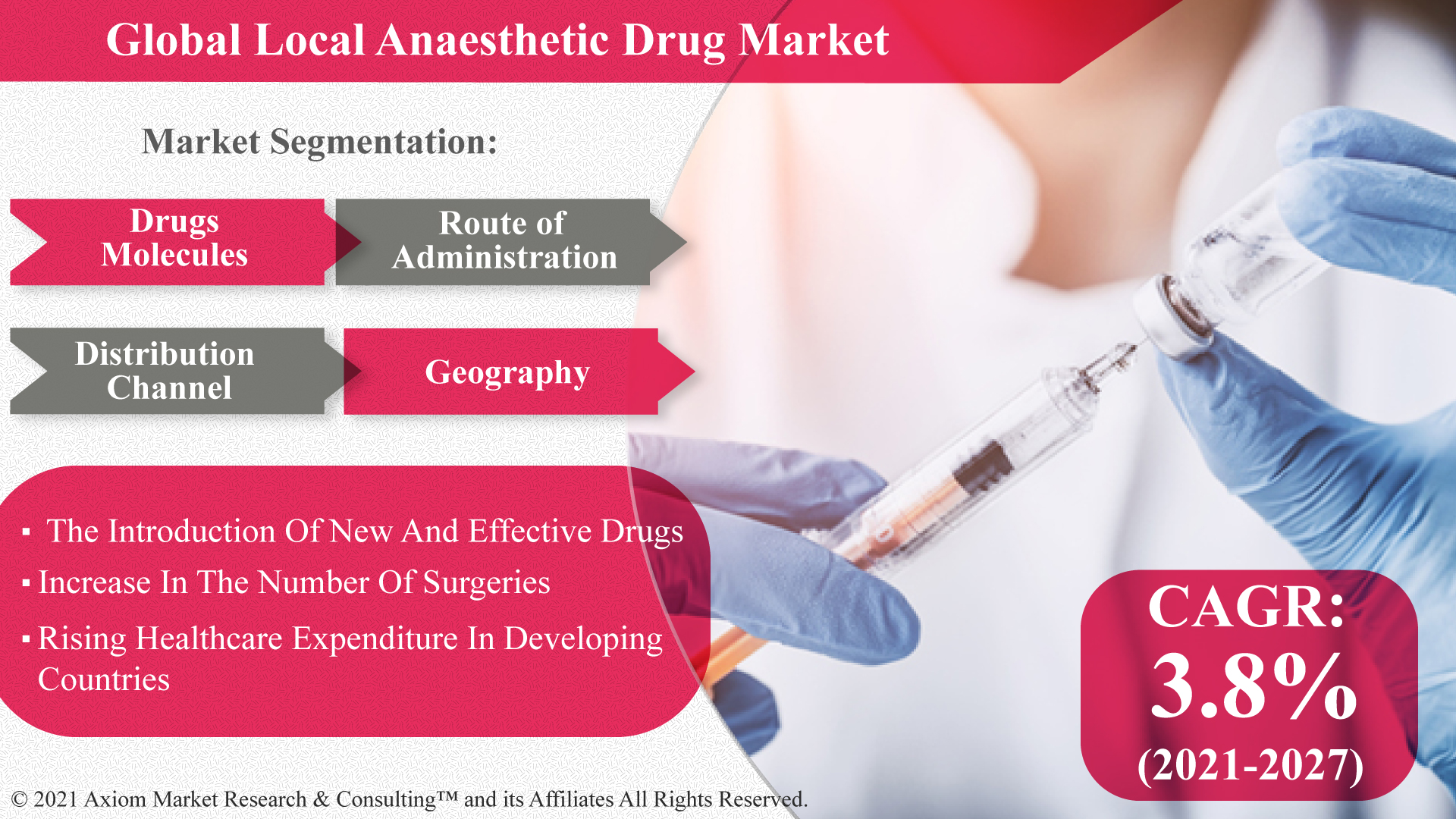 Global-Local-Anaesthetic-Drug-Market