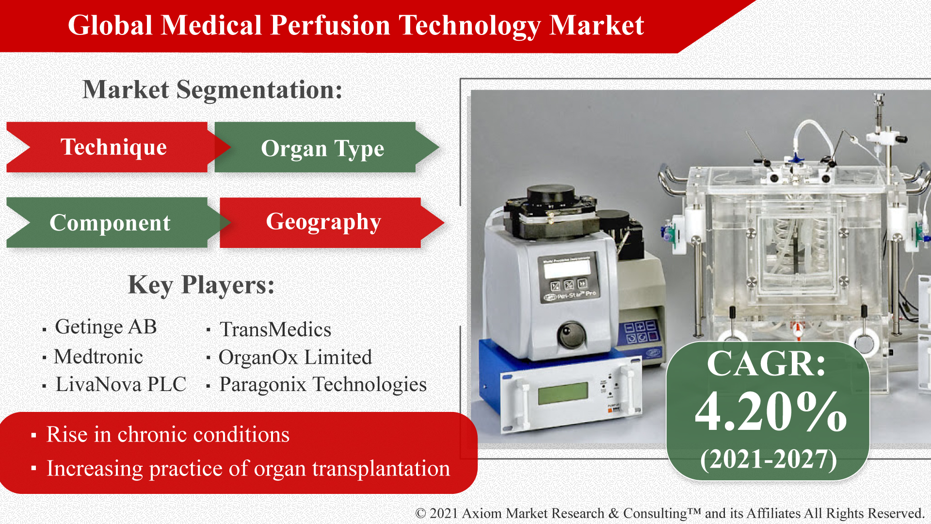 Global-Medical-Perfusion-Technology-Market