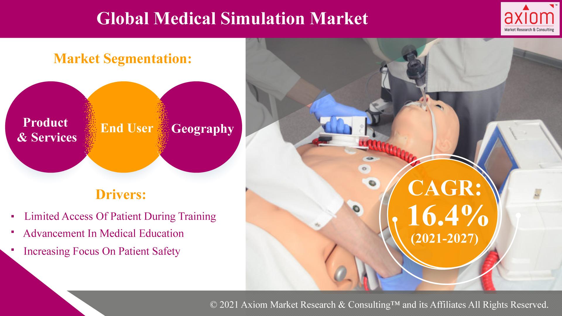 Global-Medical-Simulation-Market