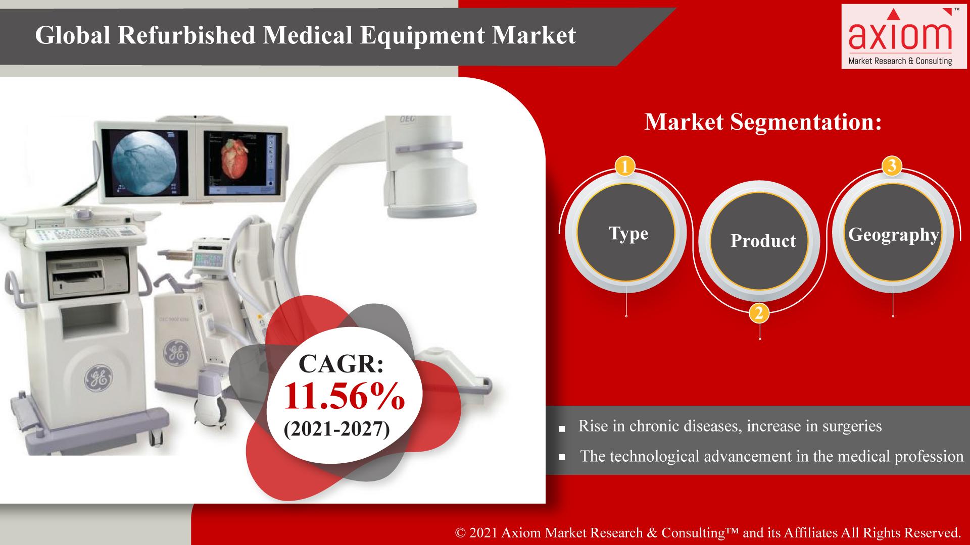Global-Refurbished-Medical-Equipment-Market
