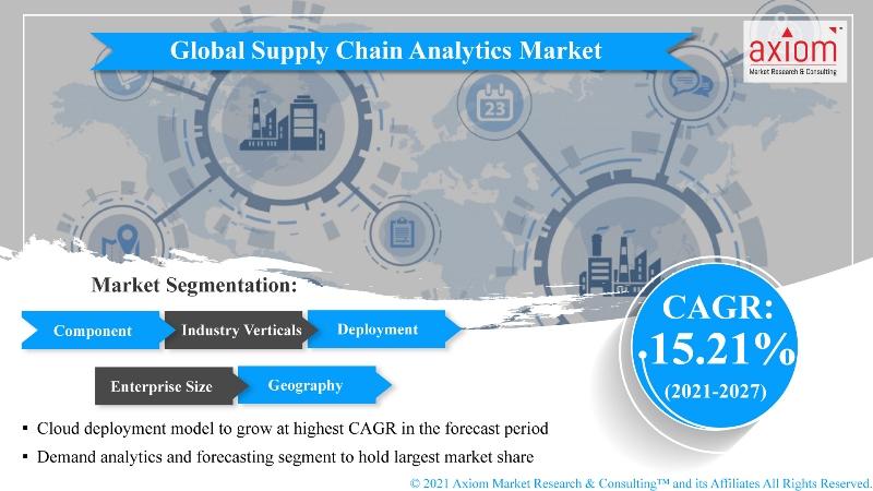 Global-Supply-Chain-Analytics-Market