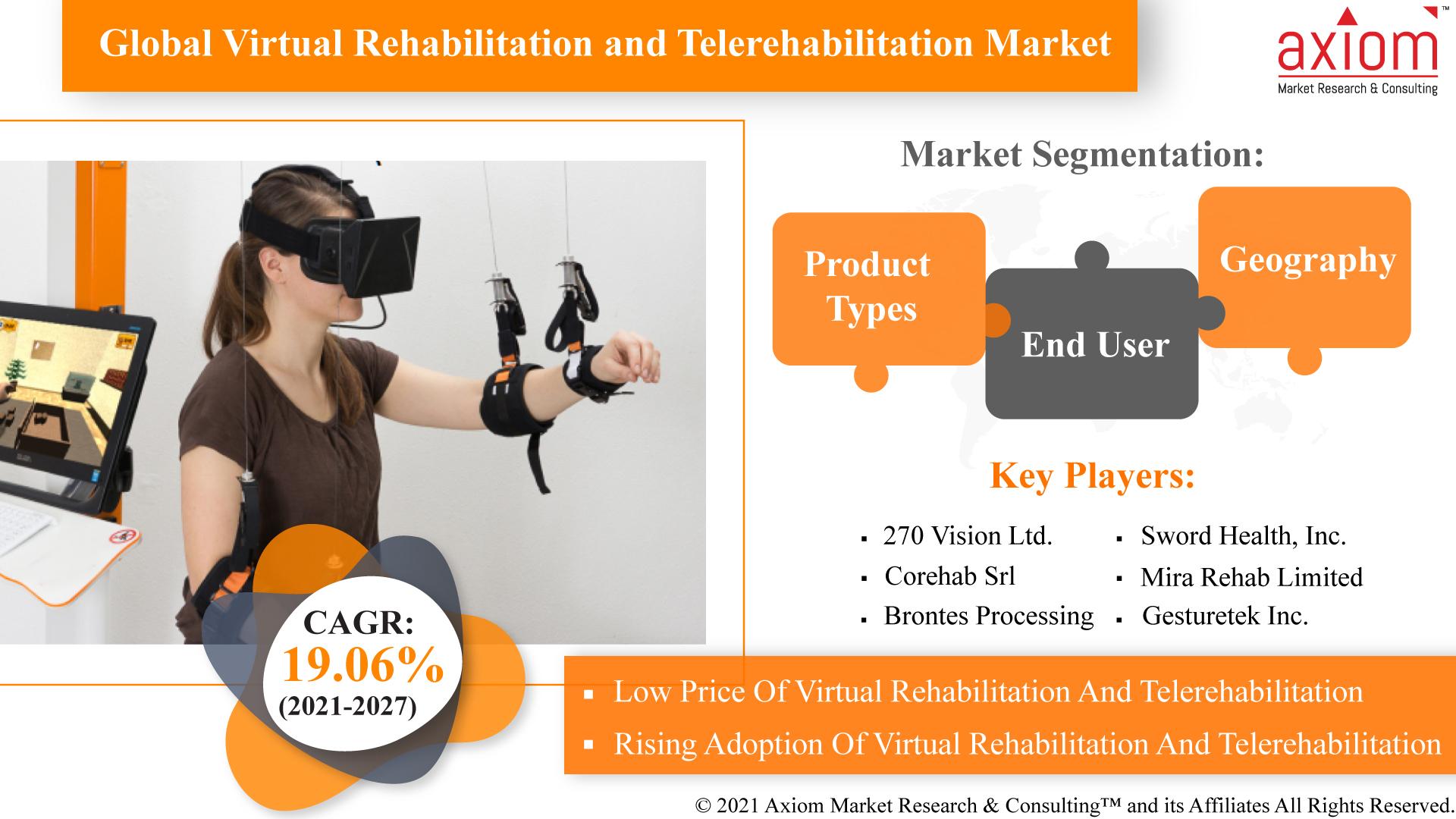 Global-Virtual-Rehabilitation-and-Telerehabilitation-Market