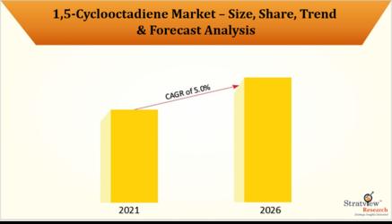15-Cyclooctadiene_Market