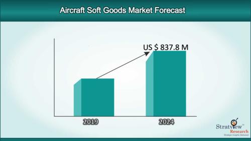 Aircraft_Soft_Goods_Market_1_500x281
