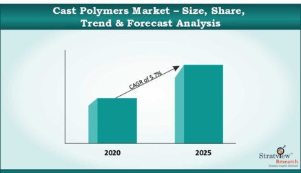 Cast_Polymers_Market