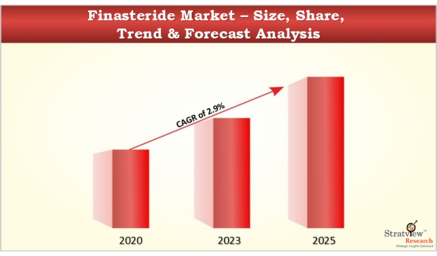 Finasteride_Market