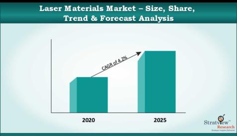 Laser_Materials_Market