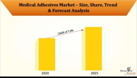 Medical_Adhesives_Market