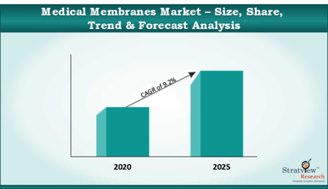 Medical_Membranes_Market