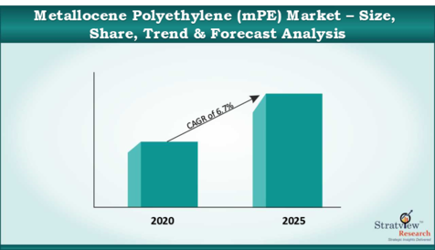 Metallocene_Polyethylene_mPE_Market