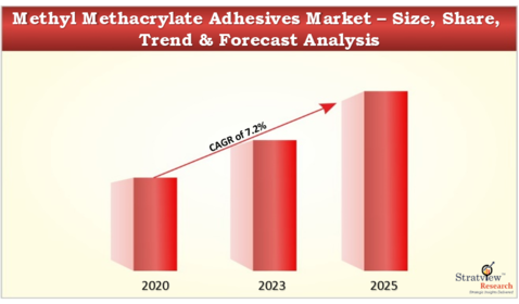Methyl_Methacrylate_Adhesives_Market