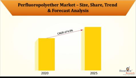 Perfluoropolyether_Market