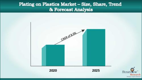 Plating_on_Plastics_Market