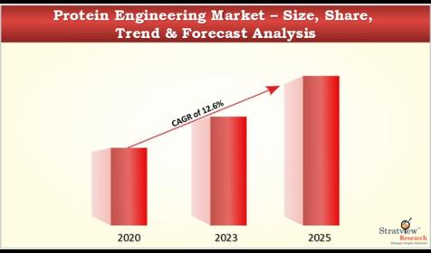 Protein_Engineering_Market
