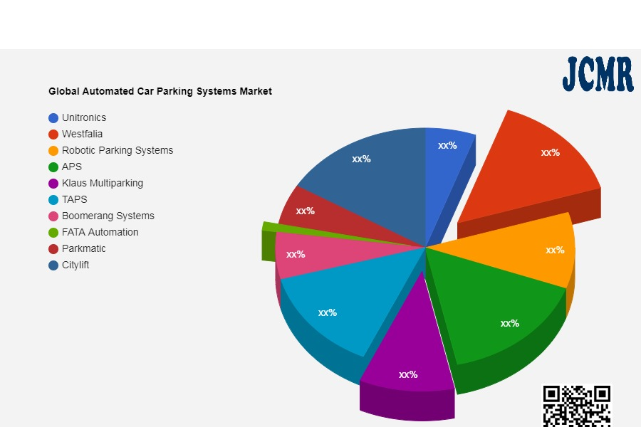 Global Automated Car Parking Systems Market