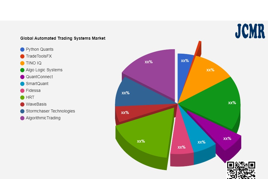 Global Automated Trading Systems Market