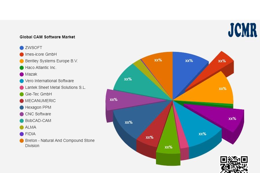 Global CAM Software Market