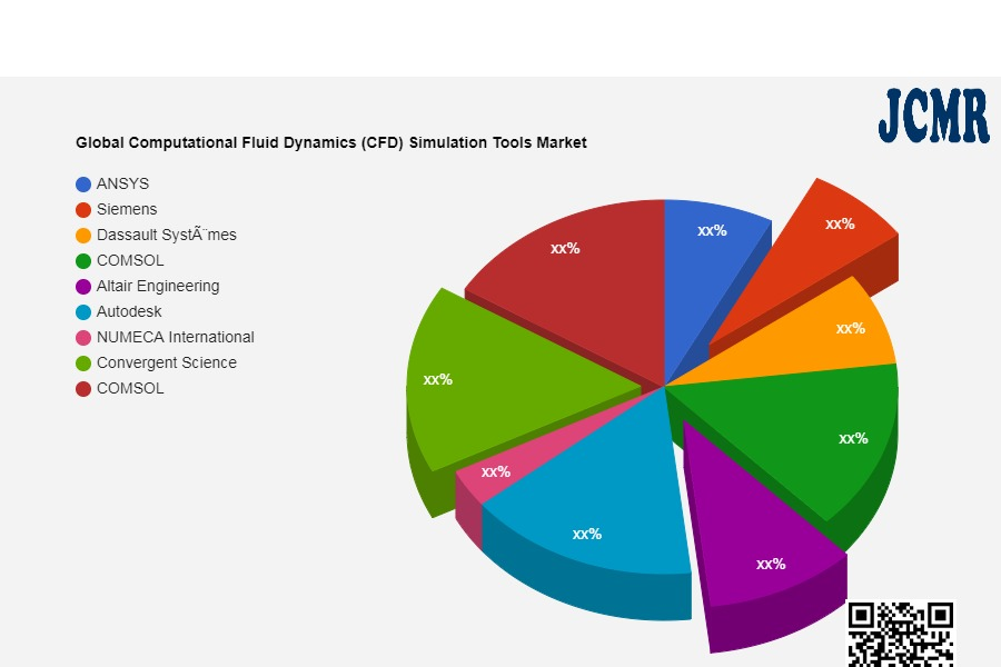 Global Computational Fluid Dynamics (CFD) Simulation Tools Market