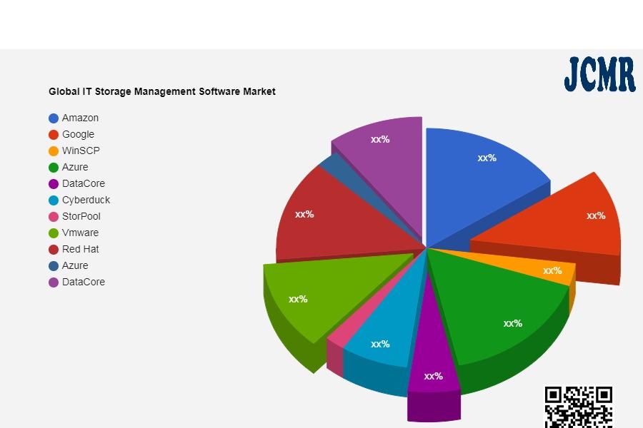 Global IT Storage Management Software Market